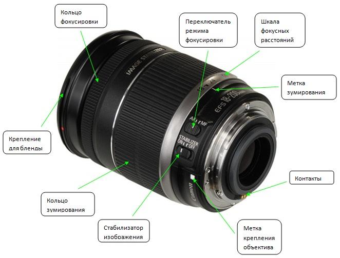 детали объектива фотоаппарата пресс-службе