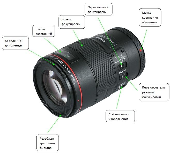Узнать сколько фотографий объективом